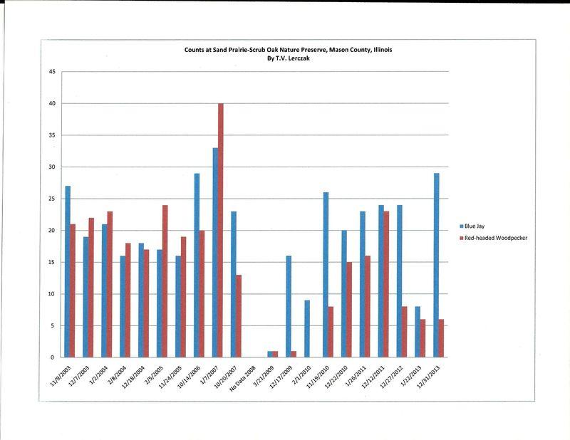 Figure SPSO NP chart RHWO BLJA 03-13