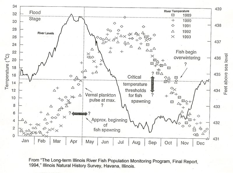 Illinois River Hydrograph LTRM